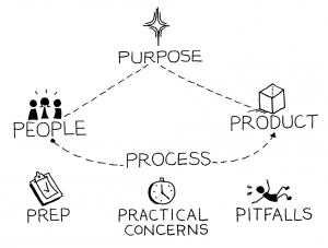 7 ps framework